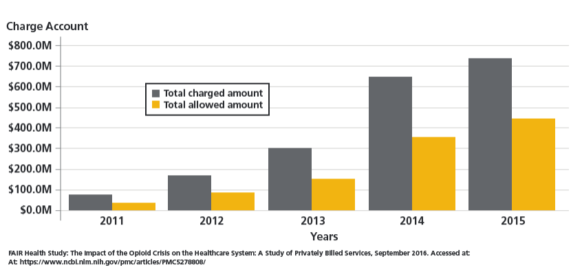Graph of year over year national aggreggated charges