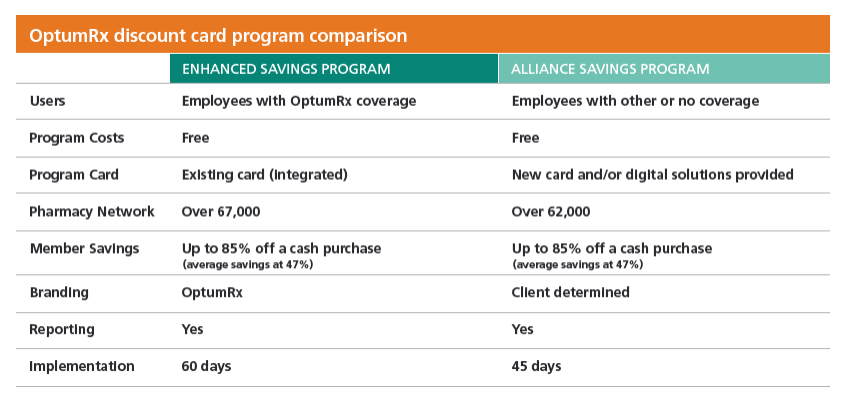 Table showing comparitons of two different discount card programs