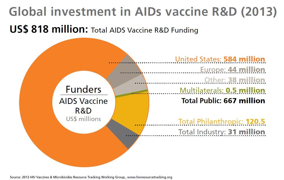 Pie chart showing global investment in AIDS vaccine research and development in 2013