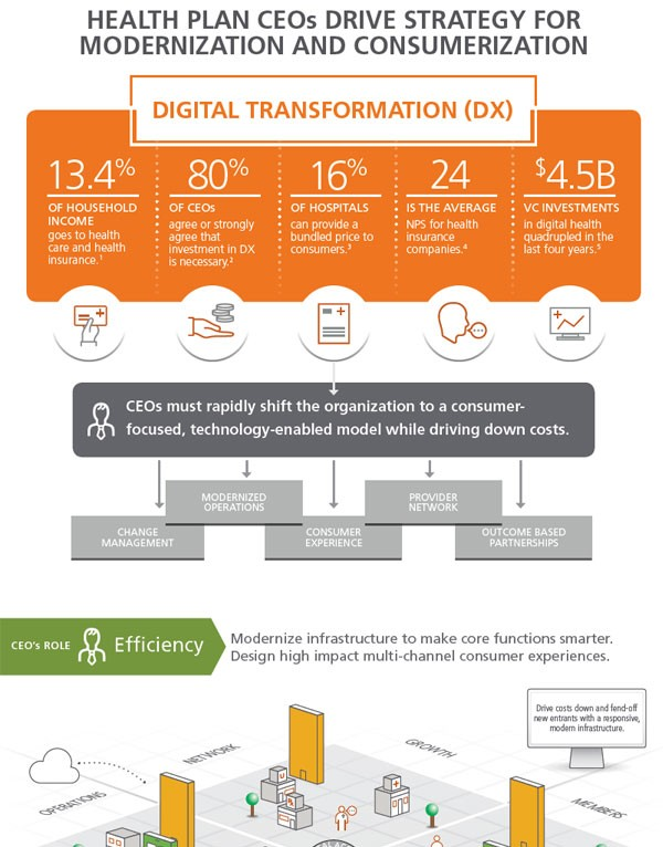 CEOs are leading their digital transformations.