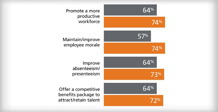 Chart showing reasons why employers offer health and wellness programs
