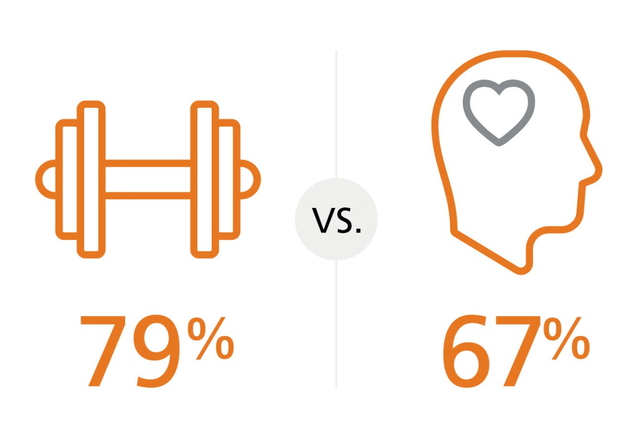 An icon of a barbell with 76% under it, and a head with a heart on the brain with 67% under it