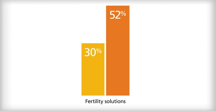 Chart showing percentage of employers offering programs that address fertility needs