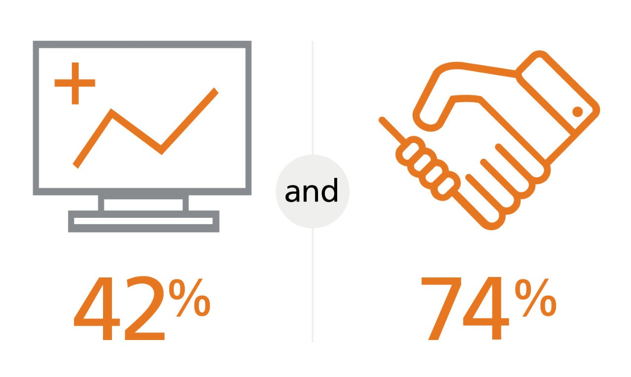 An icon of a computer with 42% under it, and an icon of shaking hands with 75% under it