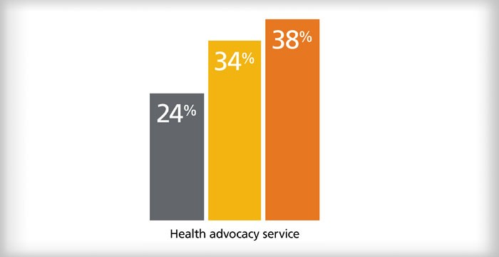 Chart showing percentage of employers offering health advocacy services