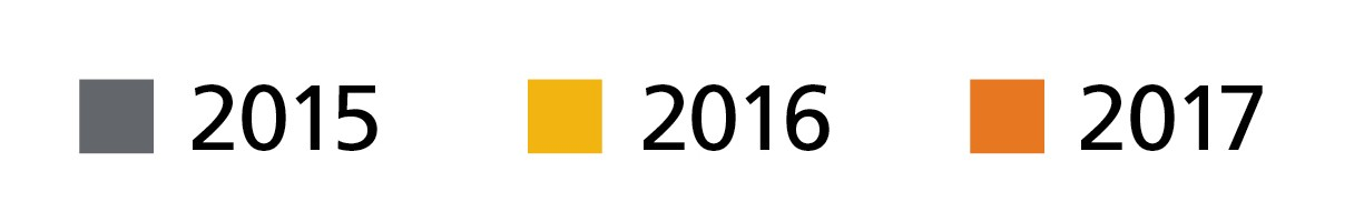 Legend for the tables wherein gray signifies 2015, yellow signifies 2016 and orange signifies 2017