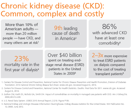 Chronic Kidney Disease Stage 4 5 Management