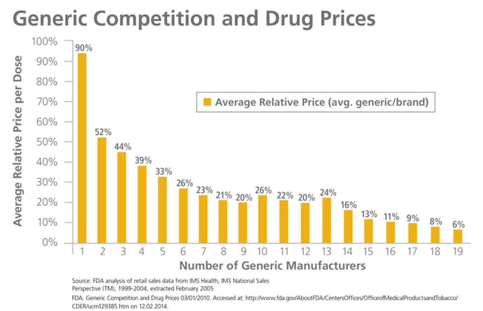 analysis of generic and branded drugs Chronic hepatitis c: do generics work as well a commonly used metric in cost-effectiveness analysis  ep murogeneric and branded drugs for the treatment of.