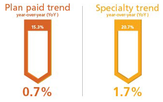 Plan paid trend vs. Specialty trend