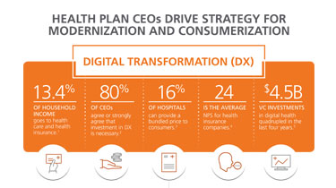 Infographic showing how health plan CEOs drive strategy for modernization and consumerization