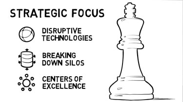 Strategic focus on disruptive technologies, breaking down silos, centers of excellence