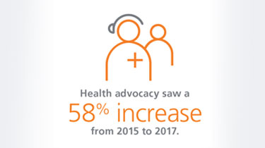 Graphic stating health advocacy saw a 58% increase from 2015 to 2017