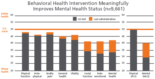Bar chart shows meaningful improvement in mental health status due to behavioral health intervention