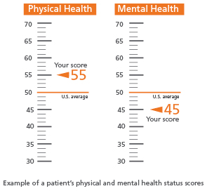 Example of patient's physical and mental health scores