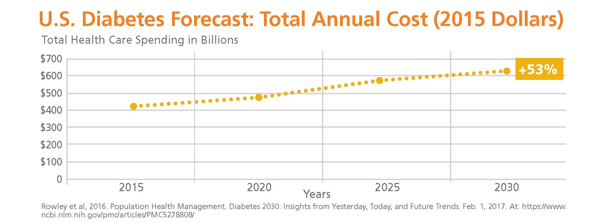 Diabetes cost forecast