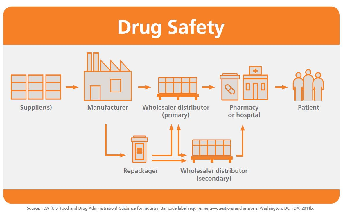 Drug safety with wholesalers
