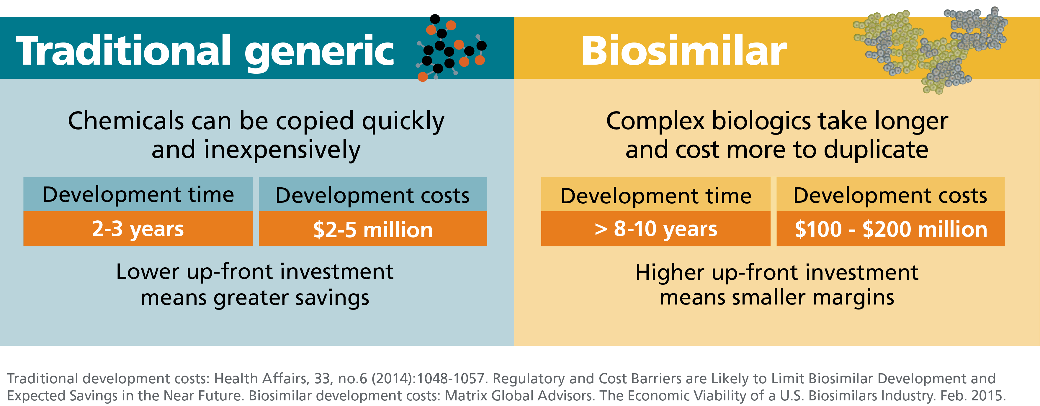 Graphic comparing development time and costs for traditional generics and biosimilars