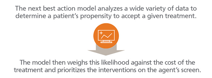 The next best action model analyzes a wide variety of data