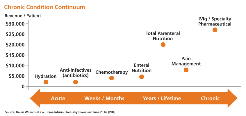 Home infusion therapy: Better outcomes