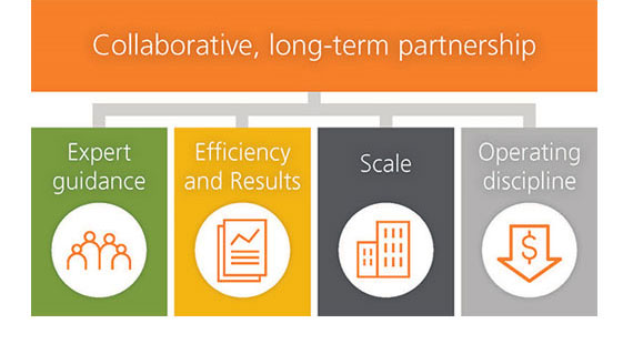 Collaborative long-term partnership infographic