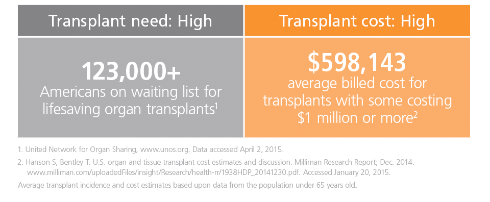transplant need and cost
