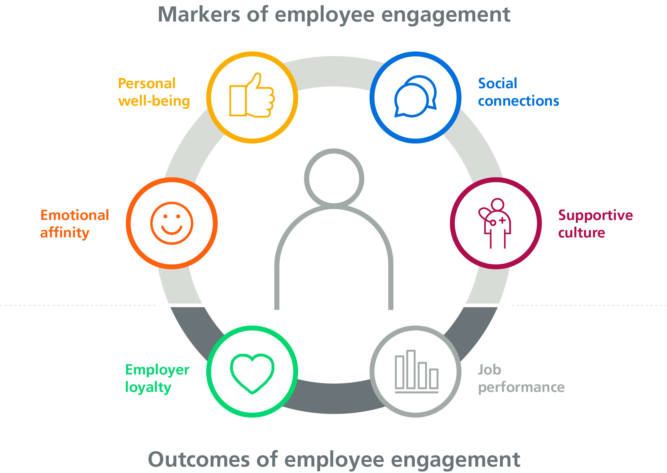 infographic markers of employee engagement
