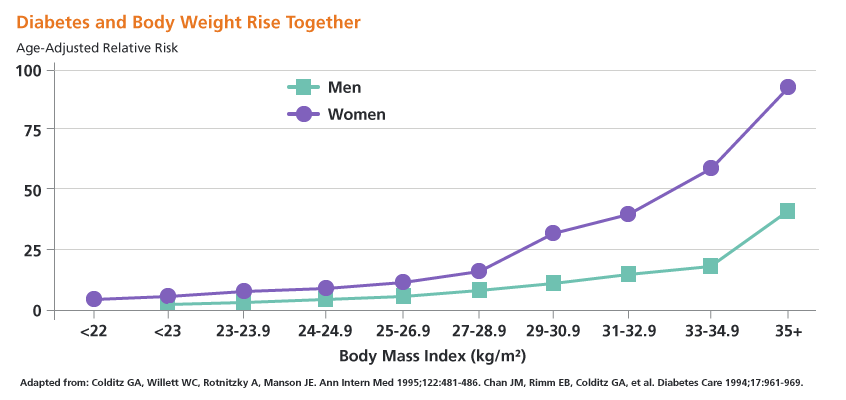 Chart showing how diabetes and body weight rise together