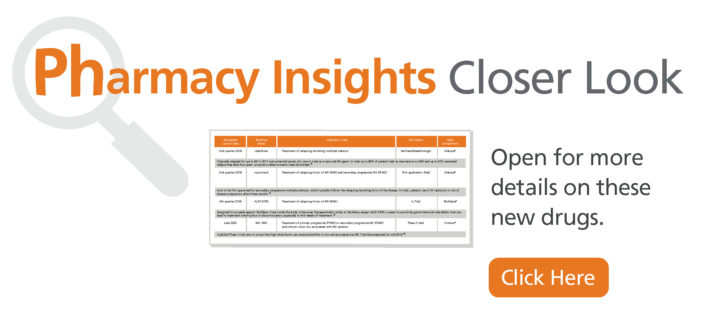 Pharmacy insights closer look